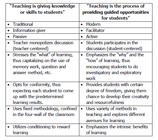 Modern Classroom Teaching Methods ~ Comparison of traditional and modern teaching methods